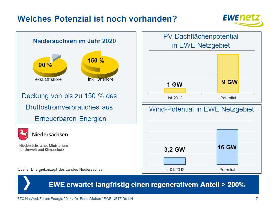 Welches Potenzial ist noch vorhanden? 7 Niedersachsen im Jahr 2020 Deckung von bis zu 150 % des Bruttostromverbrauches aus Erneuerbaren Energien 90 %