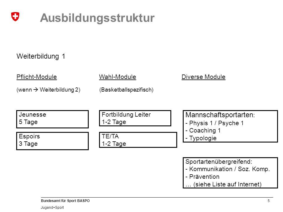 5 Bundesamt für Sport BASPO Jugend+Sport Weiterbildung 1 Jeunesse 5 Tage Espoirs 3 Tage Pflicht-Module (wenn  Weiterbildung 2) Mannschaftsportarten : - Physis 1 / Psyche 1 - Coaching 1 - Typologie Diverse Module Sportartenübergreifend: - Kommunikation / Soz.