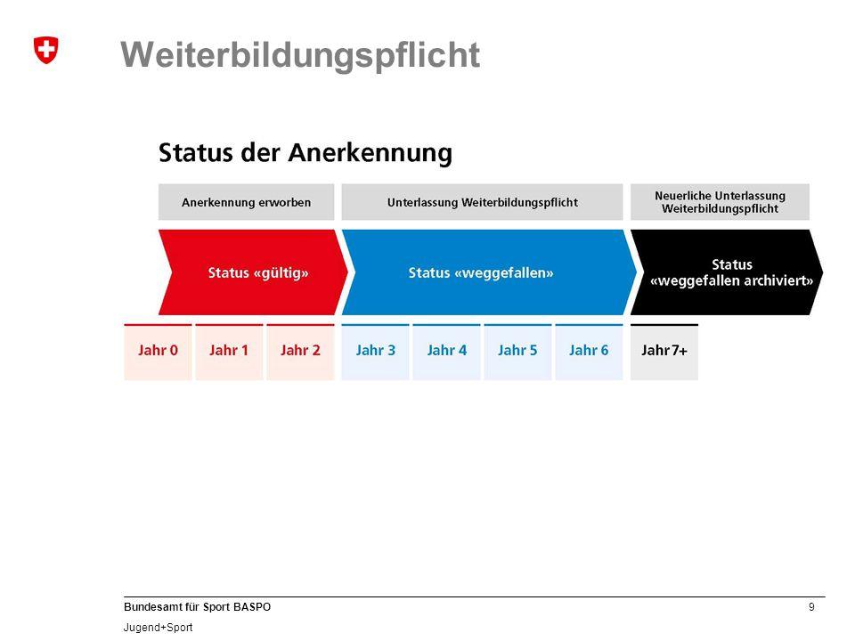 9 Bundesamt für Sport BASPO Jugend+Sport Weiterbildungspflicht