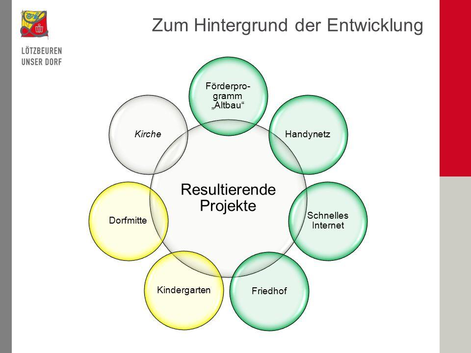 """Resultierende Projekte Förderpro- gramm """"Altbau Handynetz Schnelles Internet FriedhofKindergartenDorfmitteKirche Zum Hintergrund der Entwicklung"""