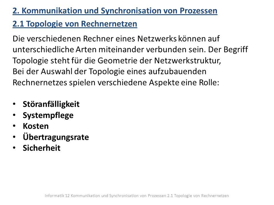Informatik 12 Kommunikation und Synchronisation von Prozessen 2.1 Topologie von Rechnernetzen 2. Kommunikation und Synchronisation von Prozessen 2.1 T
