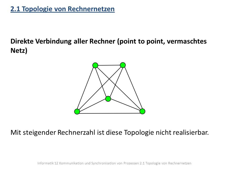 Informatik 12 Kommunikation und Synchronisation von Prozessen 2.1 Topologie von Rechnernetzen 2.1 Topologie von Rechnernetzen Direkte Verbindung aller