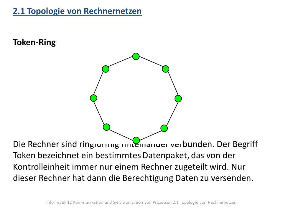 Informatik 12 Kommunikation und Synchronisation von Prozessen 2.1 Topologie von Rechnernetzen 2.1 Topologie von Rechnernetzen Token-Ring Die Rechner s