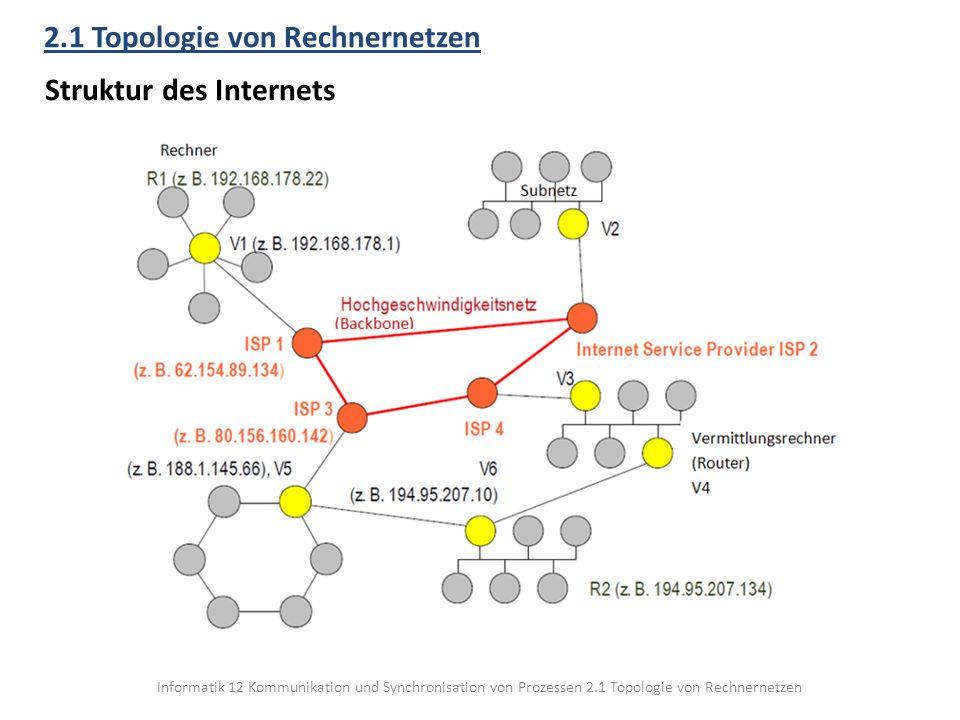 Informatik 12 Kommunikation und Synchronisation von Prozessen 2.1 Topologie von Rechnernetzen 2.1 Topologie von Rechnernetzen Struktur des Internets