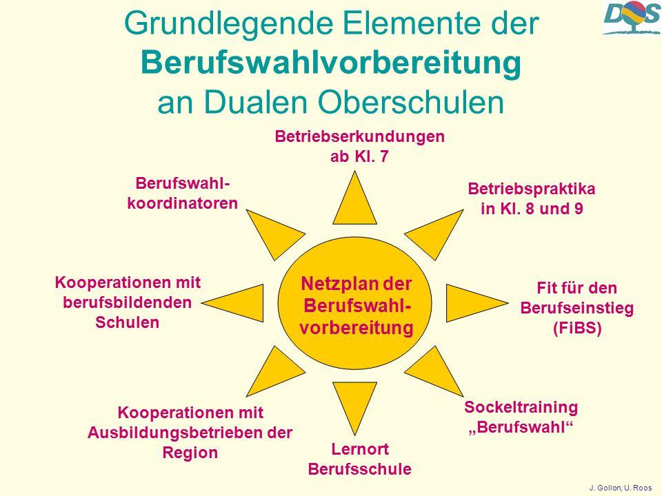 Grundlegende Elemente der Berufswahlvorbereitung an Dualen Oberschulen Netzplan der Berufswahl- vorbereitung Betriebspraktika in Kl.