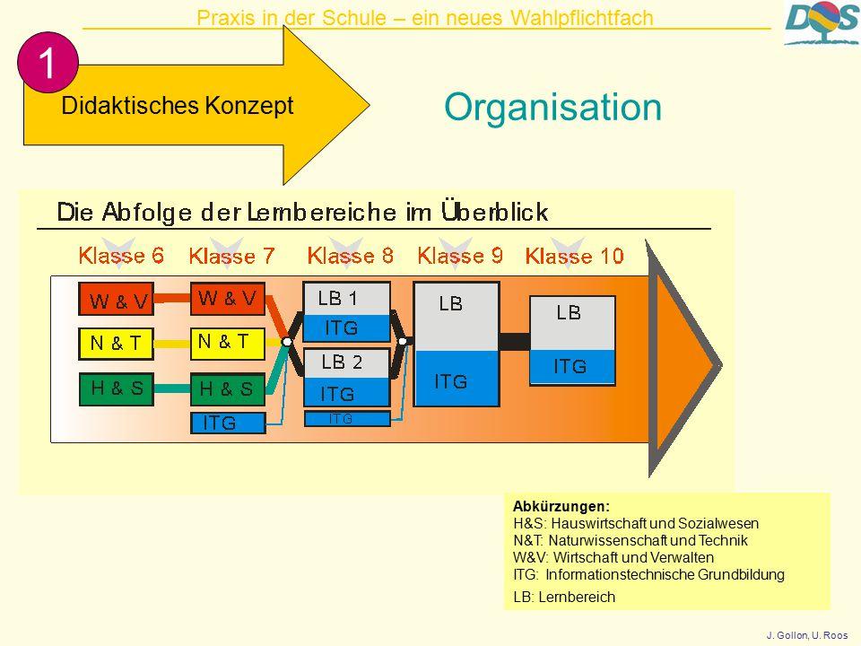 Praxis in der Schule – ein neues Wahlpflichtfach Didaktisches Konzept 1 Organisation Abkürzungen: H&S: Hauswirtschaft und Sozialwesen N&T: Naturwissenschaft und Technik W&V: Wirtschaft und Verwalten ITG: Informationstechnische Grundbildung LB: Lernbereich J.