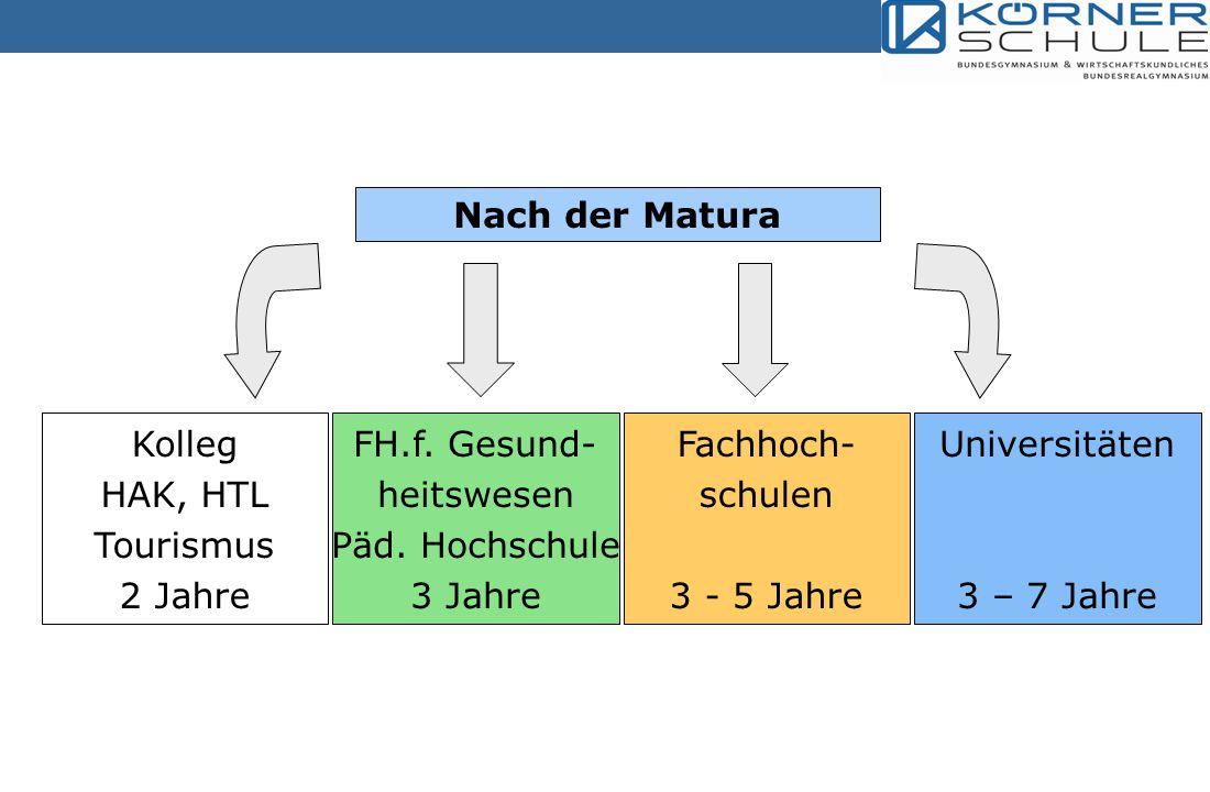 Gymnasium WRG Schwerp.Wirtschaft WRG Schwerp. Wirtschaft WRG Schwerp.