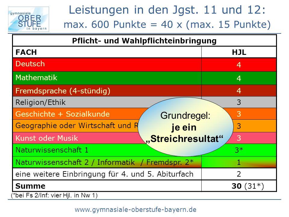 www.gymnasiale-oberstufe-bayern.de Pflicht- und Wahlpflichteinbringung FACH HJL Deutsch 4 Mathematik 4 Fremdsprache (4-stündig) 4 Religion/Ethik 3 Ges