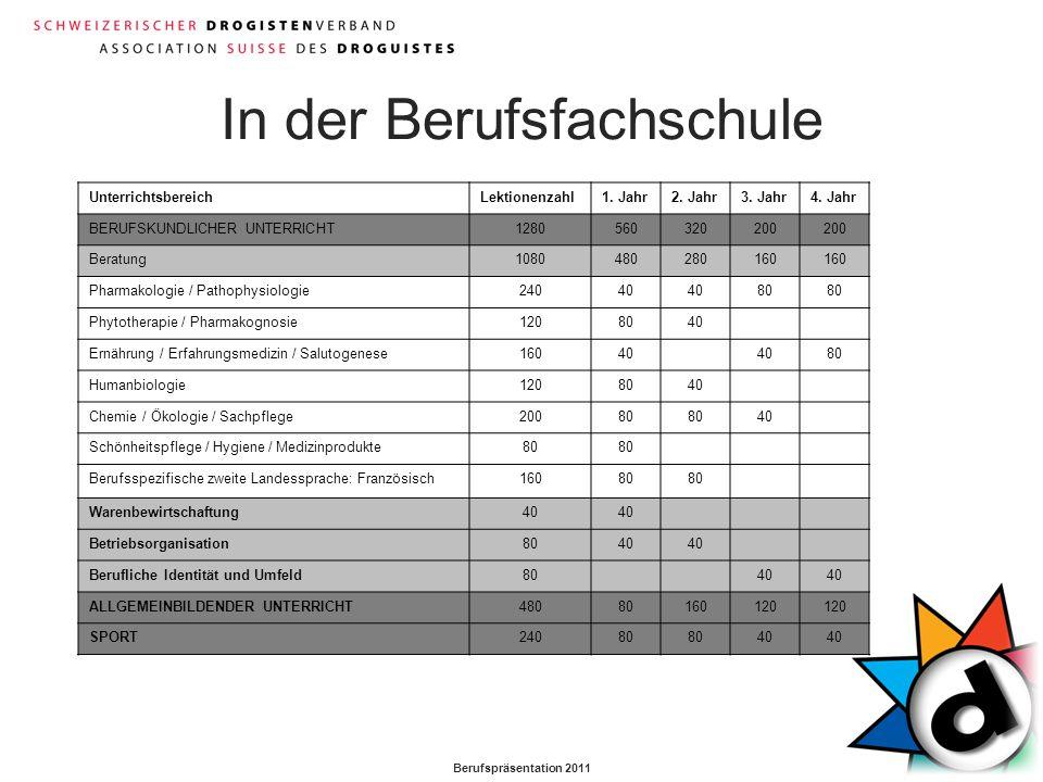 Berufspräsentation 2011 In der Berufsfachschule UnterrichtsbereichLektionenzahl1. Jahr2. Jahr3. Jahr4. Jahr BERUFSKUNDLICHER UNTERRICHT1280560320200 B
