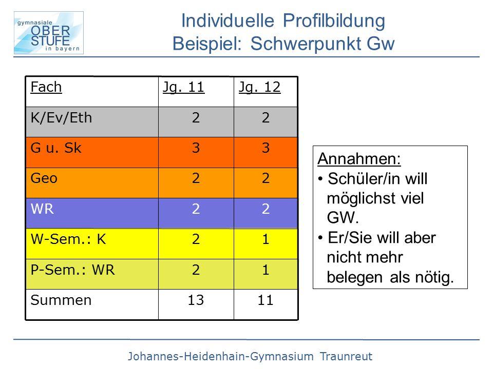 Johannes-Heidenhain-Gymnasium Traunreut Individuelle Profilbildung Beispiel: Schwerpunkt Gw Annahmen: Schüler/in will möglichst viel GW.