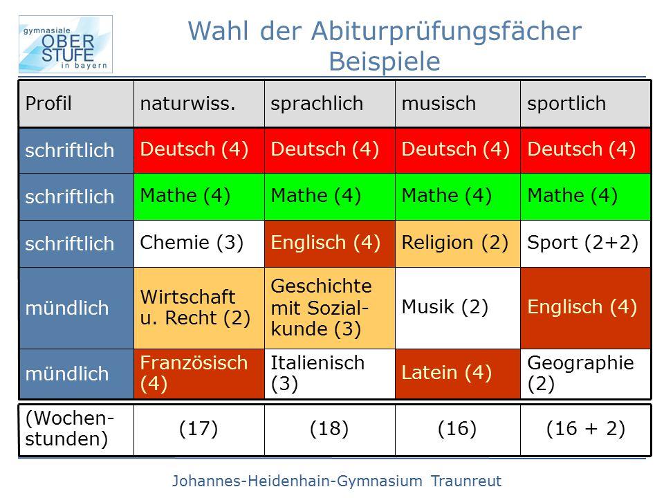 Johannes-Heidenhain-Gymnasium Traunreut Wahl der Abiturprüfungsfächer Beispiele Geographie (2)  Englisch (4)  Sport (2+2)  Mathe (4)  Deutsch (4)  sportlich Latein (4)  Musik (2)  Religion (2)  Mathe (4)  Deutsch (4)  musisch Italienisch (3)  Geschichte mit Sozial- kunde (3)  Englisch (4)  Mathe (4)  Deutsch (4)  sprachlichnaturwiss.