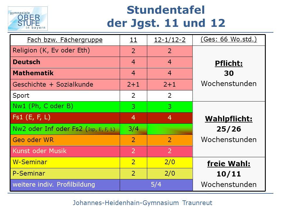 Johannes-Heidenhain-Gymnasium Traunreut freie Wahl: 10/11 Wochenstunden Wahlpflicht: 25/26 Wochenstunden Pflicht: 30 Wochenstunden (Ges: 66 Wo.std.)  3/4Nw2 oder Inf oder Fs2 ( Isp, E, F, L) 22Sport 2+1 Geschichte + Sozialkunde 44Fs1 (E, F, L)  5/4weitere indiv.