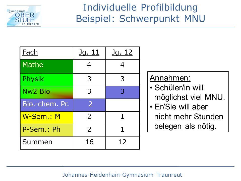 Johannes-Heidenhain-Gymnasium Traunreut Summe 30 (31*)  HJL FACH 2 eine weitere Einbringung für 4.