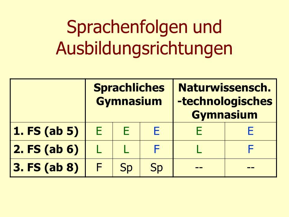 Sprachenfolgen und Ausbildungsrichtungen Sprachliches Gymnasium Naturwissensch. -technologisches Gymnasium 1. FS (ab 5)EEEEE 2. FS (ab 6)LLFLF 3. FS (