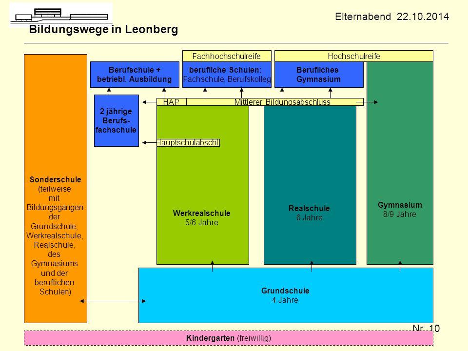 Nr. 10 Bildungswege in Leonberg Sonderschule (teilweise mit Bildungsgängen der Grundschule, Werkrealschule, Realschule, des Gymnasiums und der berufli