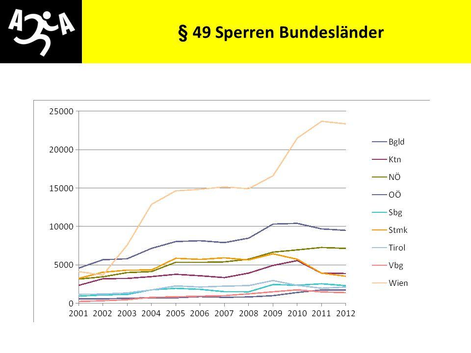 AIVG Novelle > verschlechtert § 49 Sperren Bundesländer