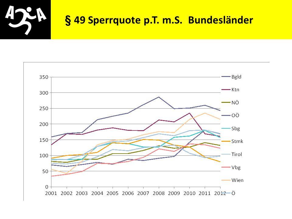 AIVG Novelle > verschlechtert § 49 Sperrquote p.T. m.S. Bundesländer