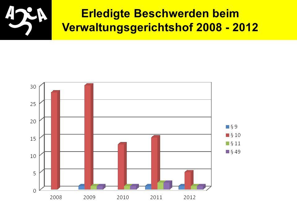 AIVG Novelle > verschlechtert Erledigte Beschwerden beim Verwaltungsgerichtshof 2008 - 2012