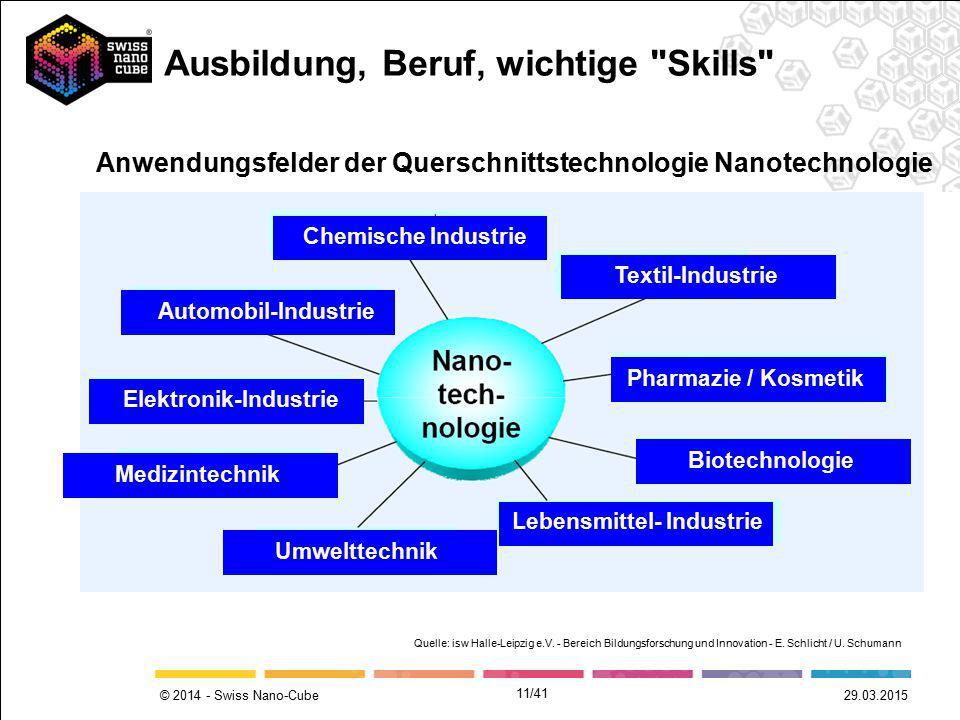© 2014 - Swiss Nano-Cube Chemische Industrie Automobil-Industrie Elektronik-Industrie Medizintechnik Umwelttechnik Textil-Industrie Pharmazie / Kosmet