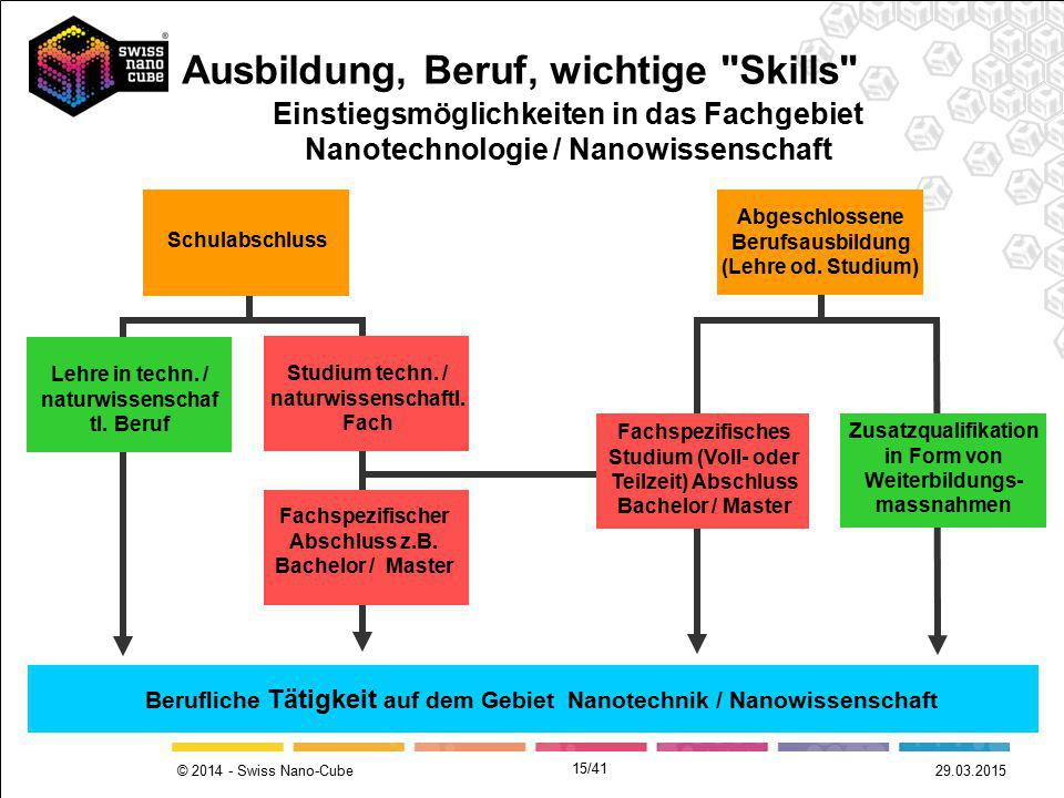 © 2014 - Swiss Nano-Cube 29.03.2015 Schulabschluss Abgeschlossene Berufsausbildung (Lehre od. Studium) Lehre in techn. / naturwissenschaf tl. Beruf Ei