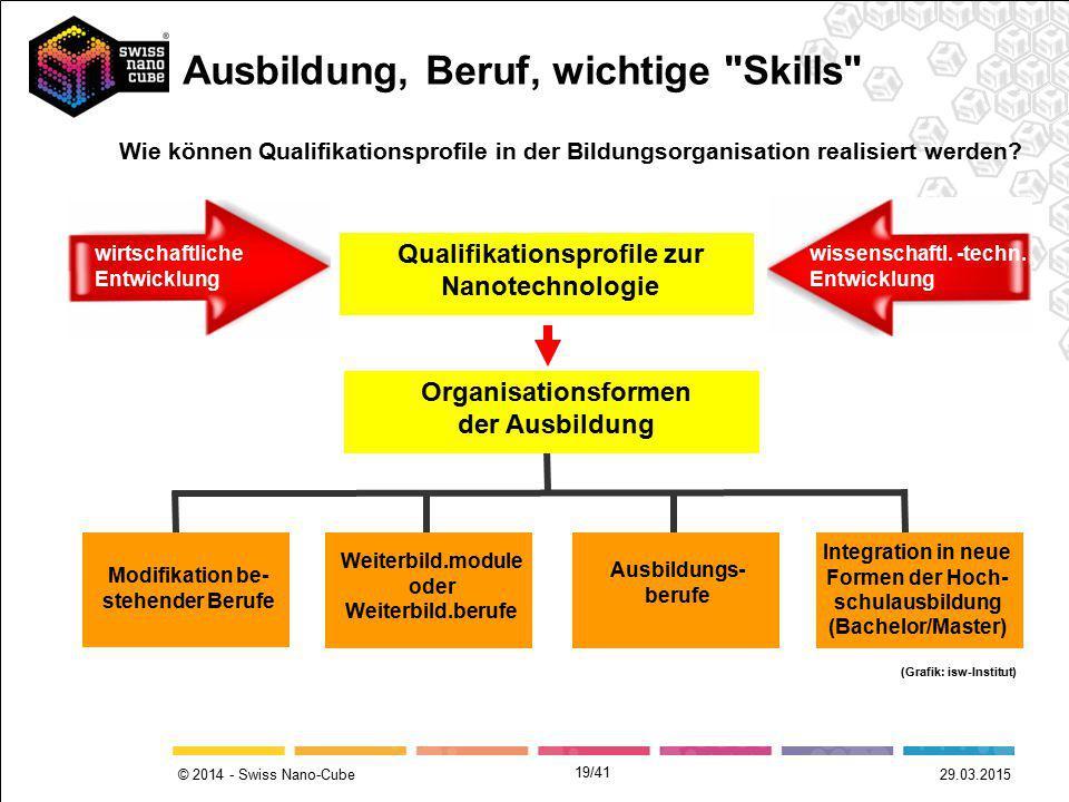 © 2014 - Swiss Nano-Cube 29.03.2015 wirtschaftliche Entwicklung wissenschaftl. -techn. Entwicklung Qualifikationsprofile zur Nanotechnologie Organisat
