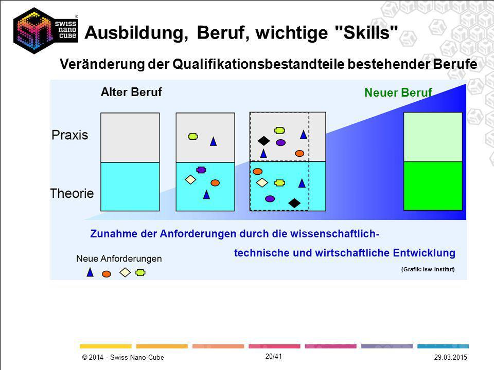© 2014 - Swiss Nano-Cube Alter Beruf Neuer Beruf Veränderung der Qualifikationsbestandteile bestehender Berufe (Grafik: isw-Institut) Ausbildung, Beru