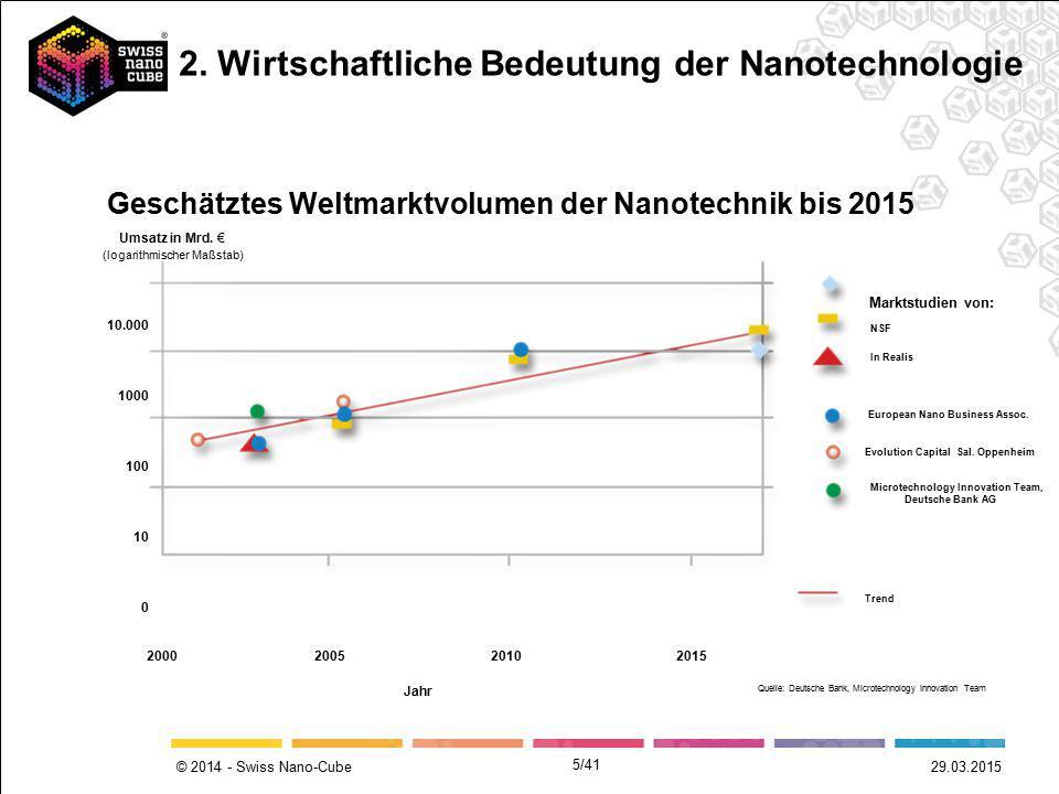 © 2014 - Swiss Nano-Cube 5/41 Geschätztes Weltmarktvolumen der Nanotechnik bis 2015 NSF In Realis European Nano Business Assoc. Evolution Capital Sal.