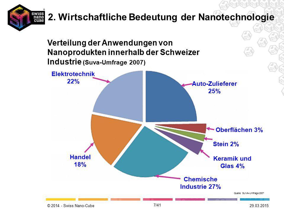 © 2014 - Swiss Nano-Cube 7/41 Verteilung der Anwendungen von Nanoprodukten innerhalb der Schweizer Industrie (Suva-Umfrage 2007) 29.03.2015 Quelle: SU