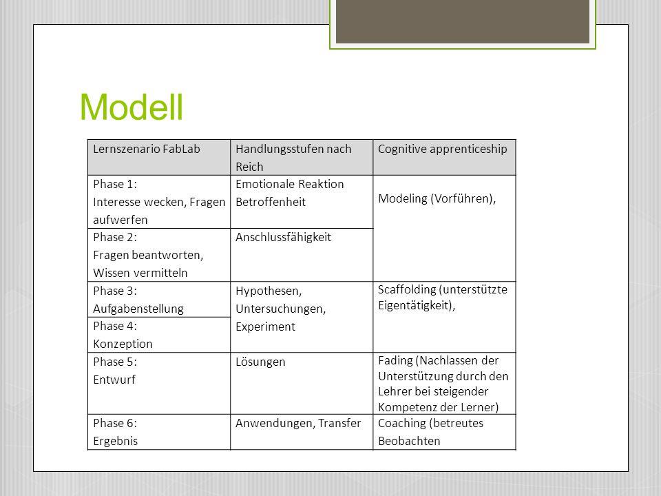 Modell Lernszenario FabLab Handlungsstufen nach Reich Cognitive apprenticeship Phase 1: Interesse wecken, Fragen aufwerfen Emotionale Reaktion Betroff