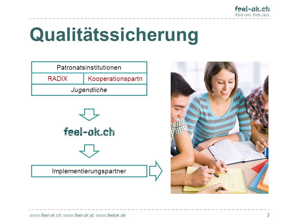 Qualitätssicherung www.feel-ok.ch, www.feel-ok.at, www.feelok.de 5 Patronatsinstitutionen Implementierungspartner RADIXKooperationspartn er Jugendliche
