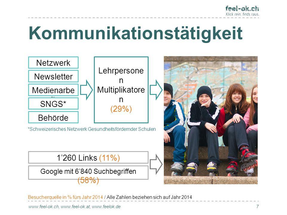 Kommunikationstätigkeit www.feel-ok.ch, www.feel-ok.at, www.feelok.de 7 Netzwerk Newsletter Medienarbe it SNGS* Lehrpersone n Multiplikatore n (29%) G