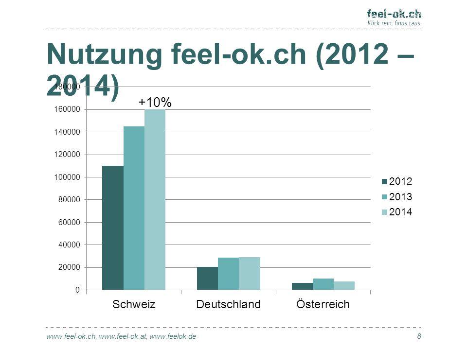 Interventionsdauer (2014) www.feel-ok.ch, www.feel-ok.at, www.feelok.de 9 Tage von je 24 h