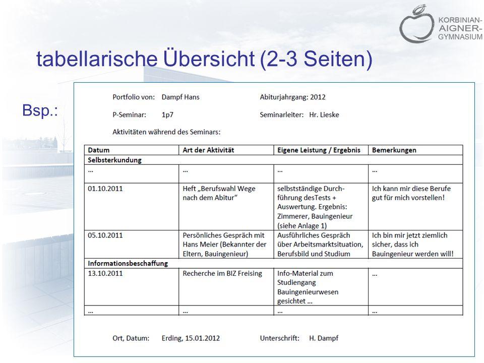 tabellarische Übersicht (2-3 Seiten) Bsp.:
