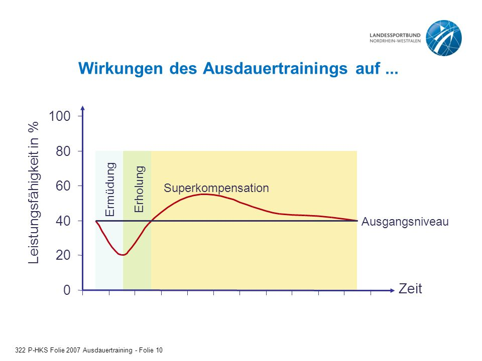 Wirkungen des Ausdauertrainings auf... 322 P-HKS Folie 2007 Ausdauertraining - Folie 10 ErholungErmüdung Superkompensation Ausgangsniveau 0 20 40 60 8
