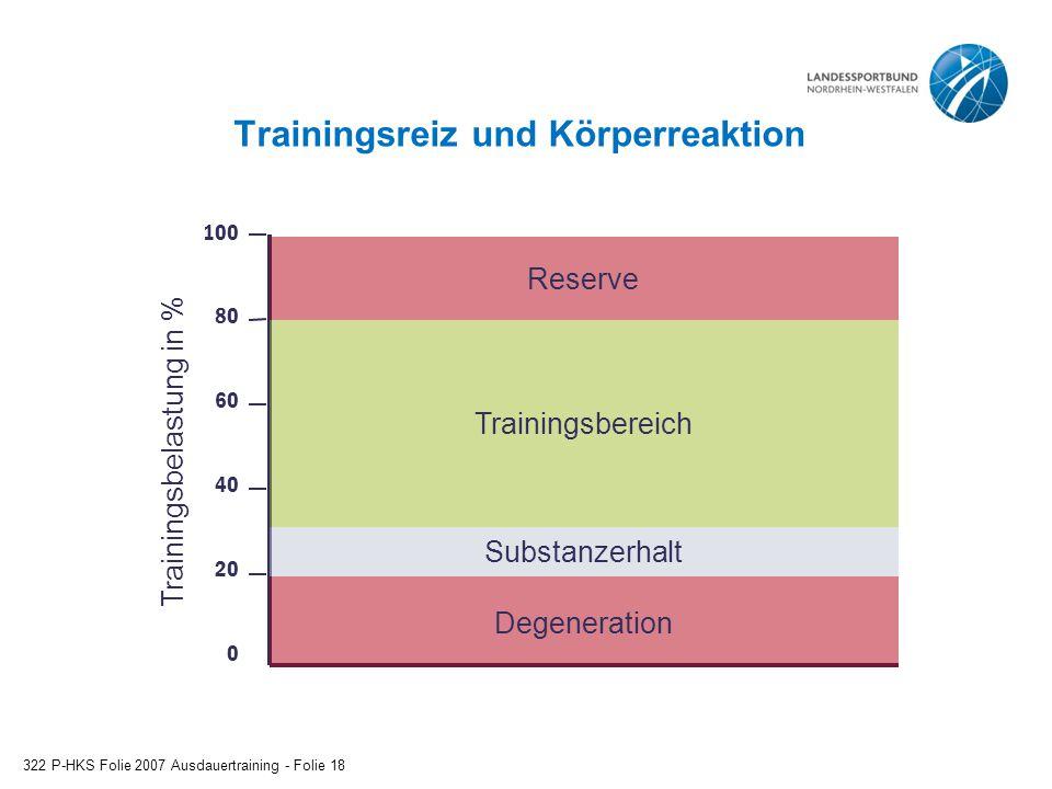Trainingsreiz und Körperreaktion 322 P-HKS Folie 2007 Ausdauertraining - Folie 18 100 80 60 40 20 0 Trainingsbelastung in % Degeneration Substanzerhal