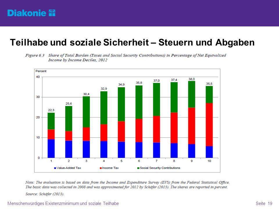 Teilhabe und soziale Sicherheit - Thesen Menschenwürdiges Existenzminimum und soziale TeilhabeSeite 20 Haushaltssicherung und Ausgabenstopp in den Kommunen, Streichung sozialer Teilhabeangebote, Abstriche an Infrastruktur und kommunaler Daseinsfürsorge: das ist in vielen Gegenden Deutschlands Realität.