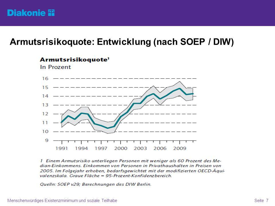 Armut: das Existenzminimum ist nicht sicher Menschenwürdiges Existenzminimum und soziale TeilhabeSeite 8 Regelsatz mindestens 70 € zu niedrig (Erwachsene), um 50 € (Kinder) Fehlt: Fahrrad, Weihnachtsbaum, Waschmaschine, Kühlschrank, Kaution (…)  Darlehensfalle Prekäre Beschäftigung nimmt zu: 2/3 Niedriglöhner_innen Frauen IAQ-Studie: über 23 % haben weniger als 9,15 € / Stunde OECD: 1 Mio < 5 €; 2 Mio < 6 €; 2,6 Mio < 7 € /Stunde Altersarmut: trotz verdeckter Armut seit 2003 mehr als Verdopplung in der Grundsicherung; 2012 13,9 Männer, aber 17,5 % Frauen in Altersarmut