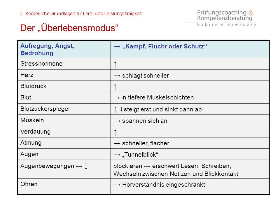 """II. Körperliche Grundlagen für Lern- und Leistungsfähigkeit Der """"Überlebensmodus"""" Aufregung, Angst, Bedrohung → """"Kampf, Flucht oder Schutz"""" Stresshorm"""