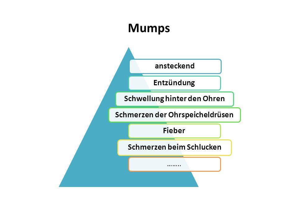 Mumps ansteckendEntzündungSchwellung hinter den OhrenSchmerzen der OhrspeicheldrüsenFieber Schmerzen beim Schlucken ……..
