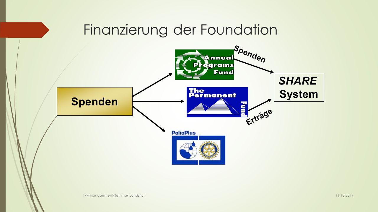 Das SHARE System  Verwandelt Spenden in Zuschüsse zu Projekten  Lässt Club mitbestimmen, wie Distriktspenden genutzt werden  Unterteilt Annual Programs Fund in  District Designated Fund (DDF)  World Fund 11.10.2014 TRF-Management-Seminar Landshut