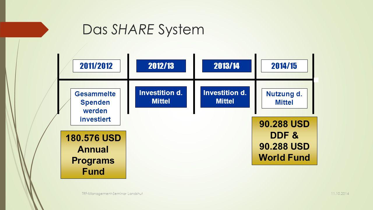 Das SHARE System 180.576 USD Annual Programs Fund 2011/20122012/132013/142014/15 Gesammelte Spenden werden investiert Nutzung d.