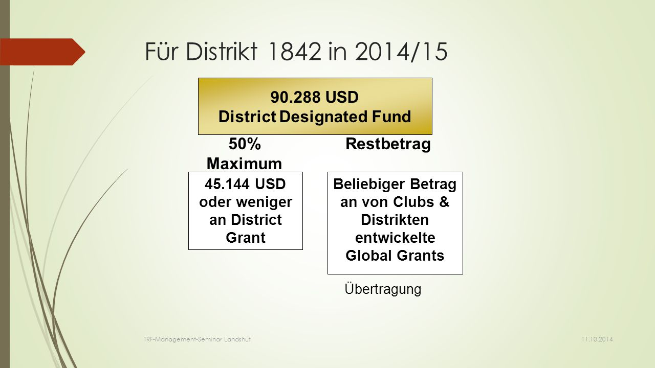 90.288 USD District Designated Fund 45.144 USD oder weniger an District Grant Beliebiger Betrag an von Clubs & Distrikten entwickelte Global Grants 50% Maximum Restbetrag Übertragung Für Distrikt 1842 in 2014/15 11.10.2014 TRF-Management-Seminar Landshut