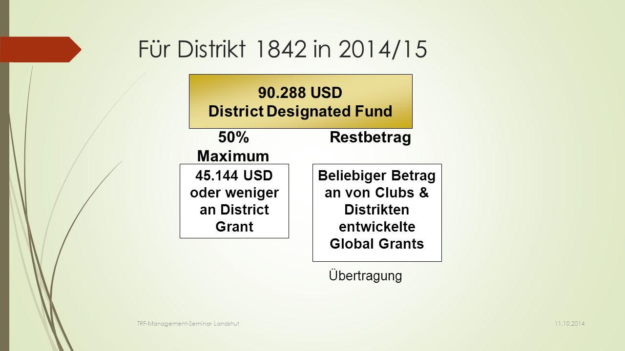 Das SHARE System Ungenutzte DDF übertragen ins nächste Jahr; Distrikte im August benachrichtigt 2015/16 2011/12 2012/13 2013/14 2014/15 Ungenutzte DDF einkalkuliert; Distrikte im Mai benachrichtigt Spenden -eingang Mittel- vergabe 11.10.2014 TRF-Management-Seminar Landshut