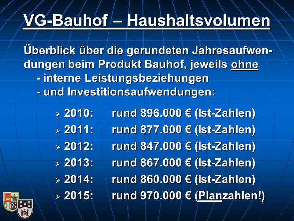 VG-Bauhof – Haushaltsvolumen Überblick über die gerundeten Jahresaufwen- dungen beim Produkt Bauhof, jeweils ohne - interne Leistungsbeziehungen - und Investitionsaufwendungen:  2010:rund 896.000 € (Ist-Zahlen)  2011:rund 877.000 € (Ist-Zahlen)  2012:rund 847.000 € (Ist-Zahlen)  2013: rund 867.000 € (Ist-Zahlen)  2014:rund 860.000 € (Ist-Zahlen)  2015:rund 970.000 € (Planzahlen!)