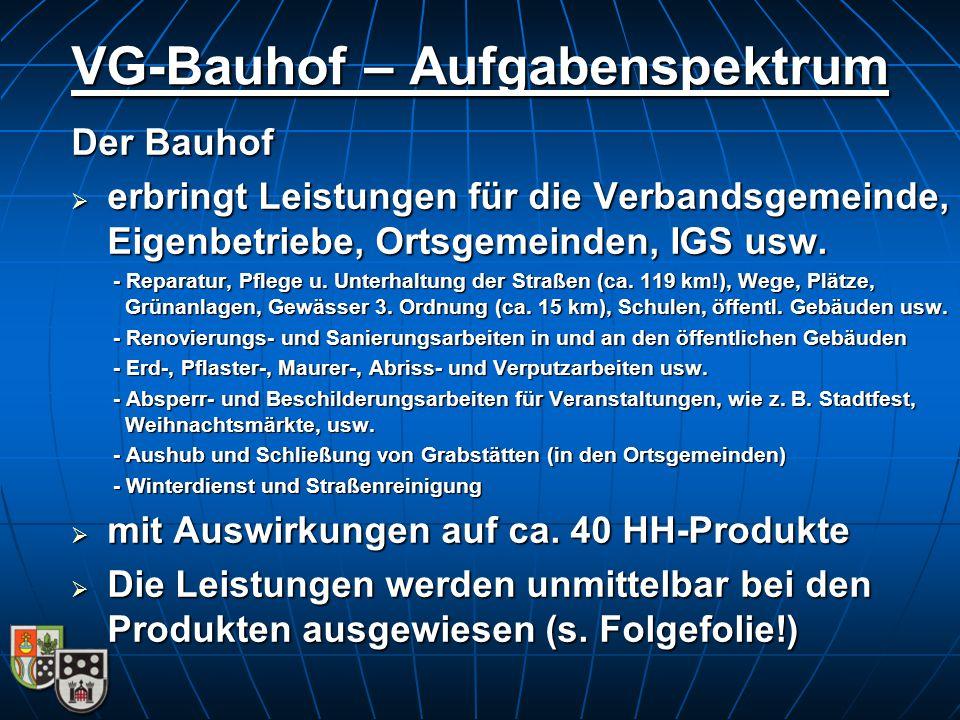 Der Bauhof  erbringt Leistungen für die Verbandsgemeinde, Eigenbetriebe, Ortsgemeinden, IGS usw. - Reparatur, Pflege u. Unterhaltung der Straßen (ca.