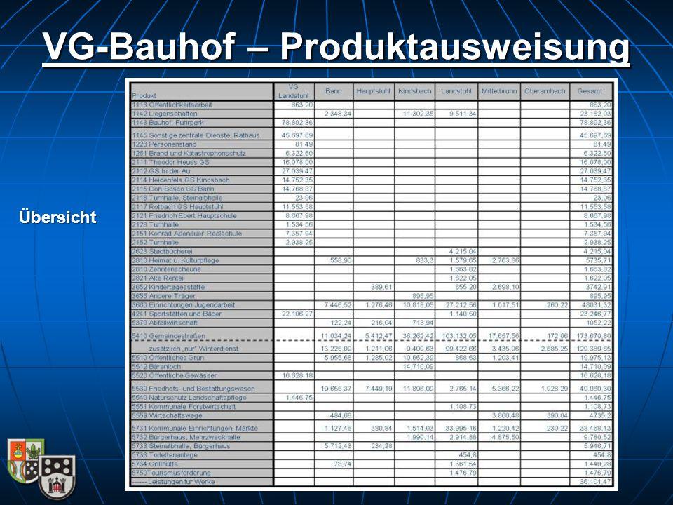 VG-Bauhof – Produktausweisung Übersicht