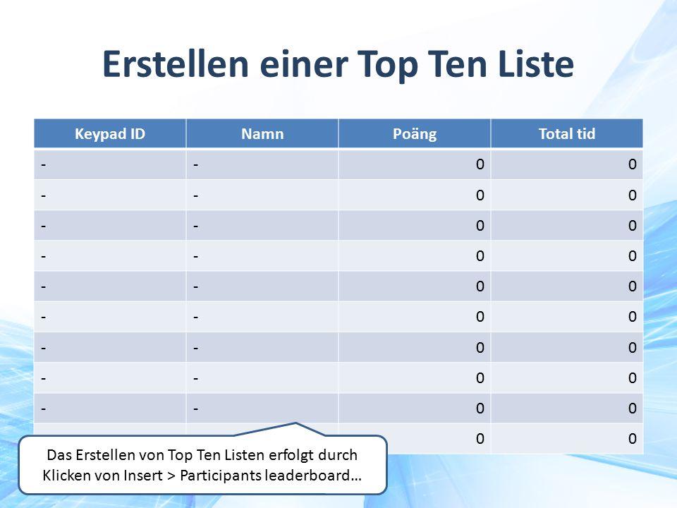 Erstellen einer Top Ten Liste Keypad IDNamnPoängTotal tid --00 --00 --00 --00 --00 --00 --00 --00 --00 --00 Das Erstellen von Top Ten Listen erfolgt d