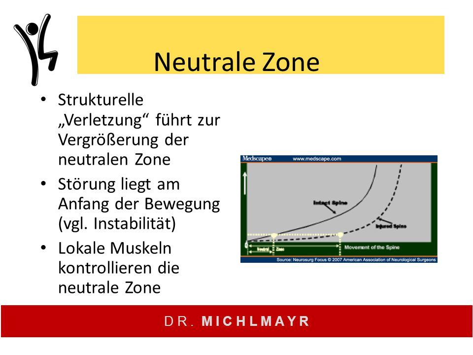 "D R. M I C H L M A Y R Neutrale Zone Strukturelle ""Verletzung"" führt zur Vergrößerung der neutralen Zone Störung liegt am Anfang der Bewegung (vgl. In"