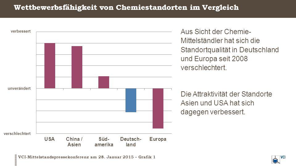 Wettbewerbsfähigkeit von Chemiestandorten im Vergleich VCI-Mittelstandspressekonferenz am 28. Januar 2015 – Grafik 1 verbessert verschlechtert unverän