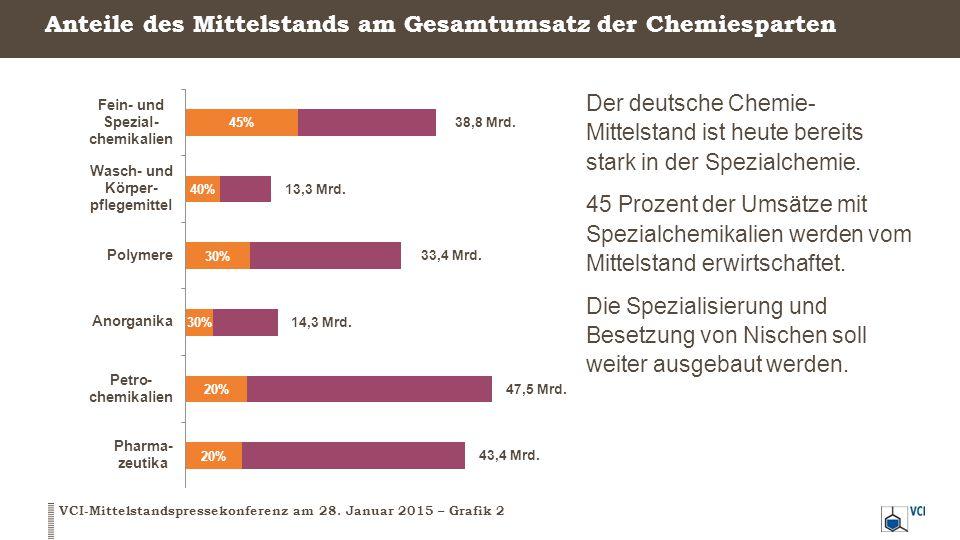 Anteile des Mittelstands am Gesamtumsatz der Chemiesparten VCI-Mittelstandspressekonferenz am 28. Januar 2015 – Grafik 2 Der deutsche Chemie- Mittelst